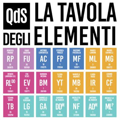 La tavola degli elementi